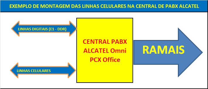 Interface Celular GSM na Central de PABX Alcatel